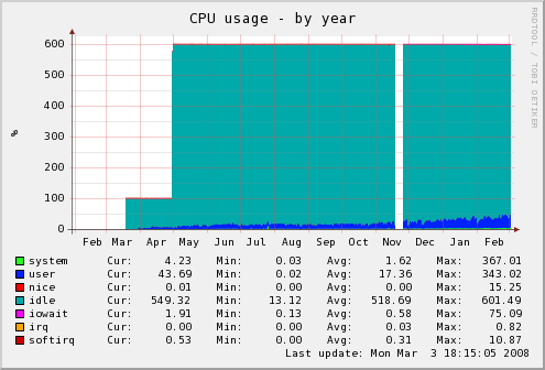 cpu-year.png